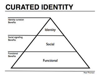 Curated Identity Branding Pyramid
