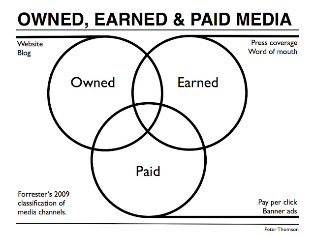 Owned Earned and Paid Social Media