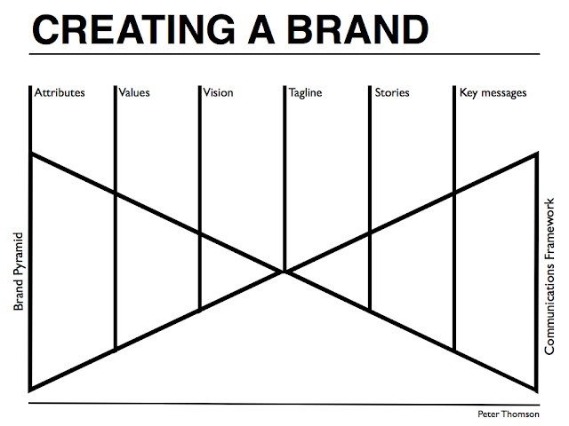 Brand Strategy For Startups Peter J Thomson - Brand architecture models