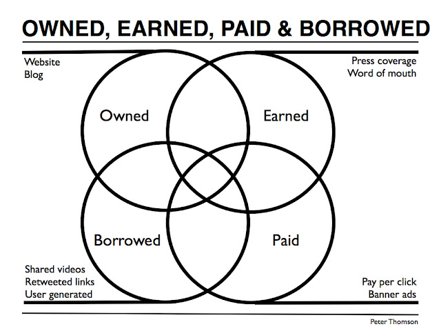 Owned Earned Paid Borrowed