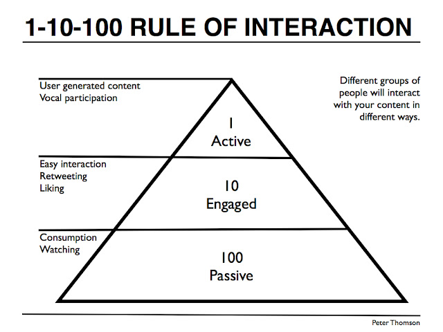 1 9 90 rule in social media