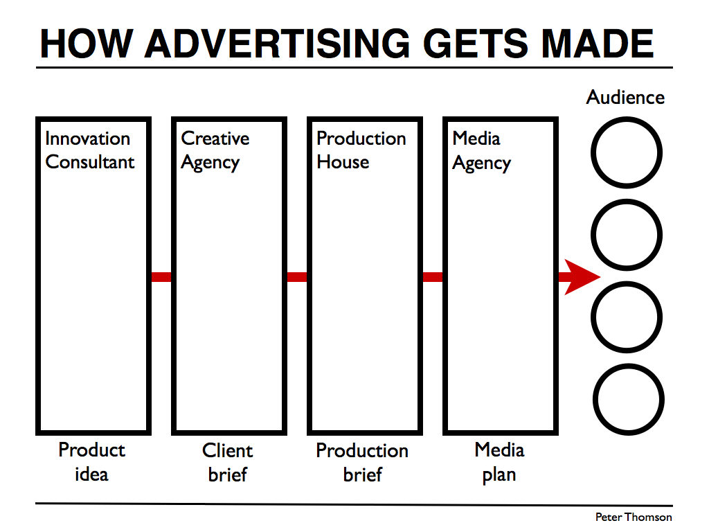 how to get out of advertising career