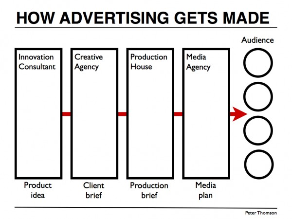 Creative careers in the advertising industry