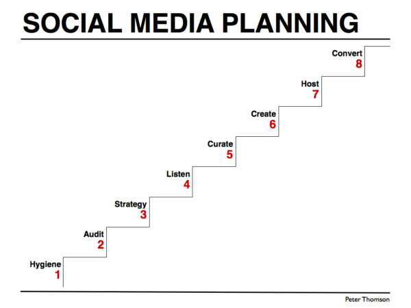 Implementation plan for B2B social media