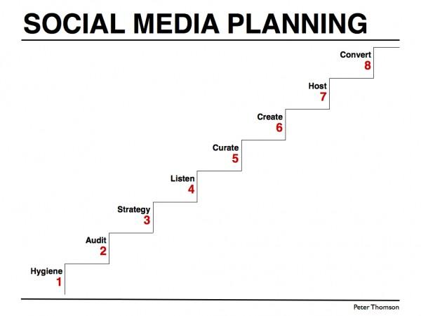 Implementation plan for B2B social media