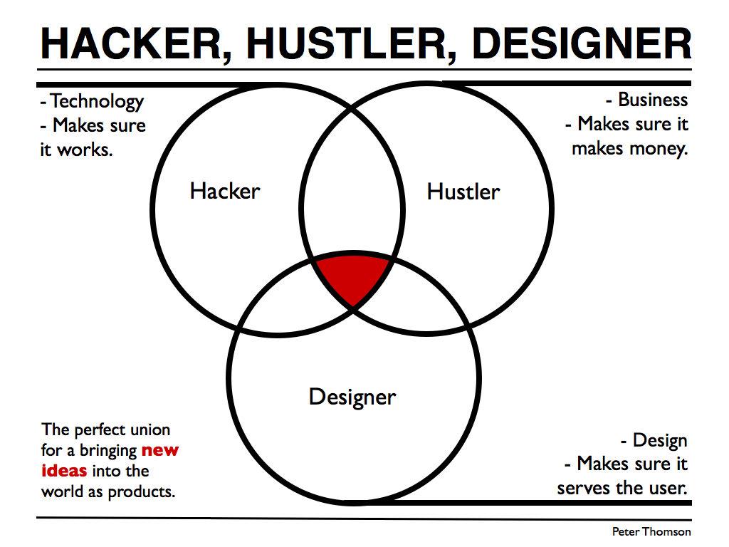 Hacker Hustler Designer