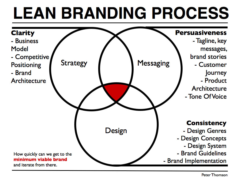 Strategy Messaging Design