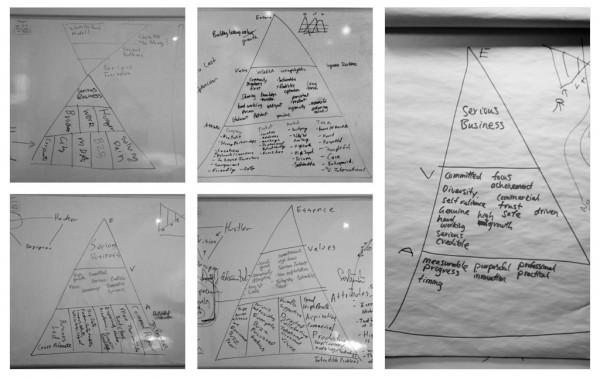 Brand Strategy Pyramid