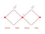 Design Council Design Process