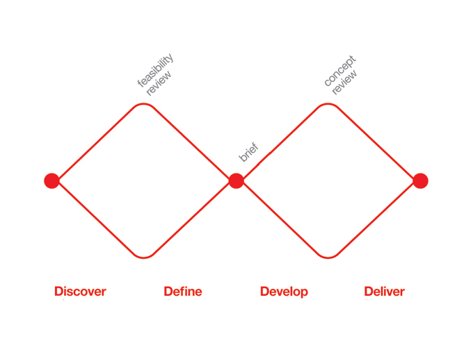 Design Council Design Process