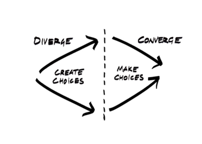 Ideo Creativity Process