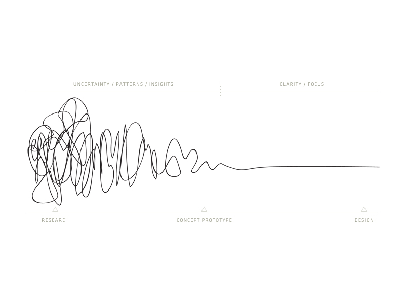 Central and Ideo Design Squiggle