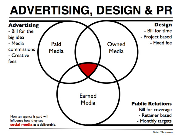 Social media pr vs advertising vs design peter j thomson for Advertising agency fees