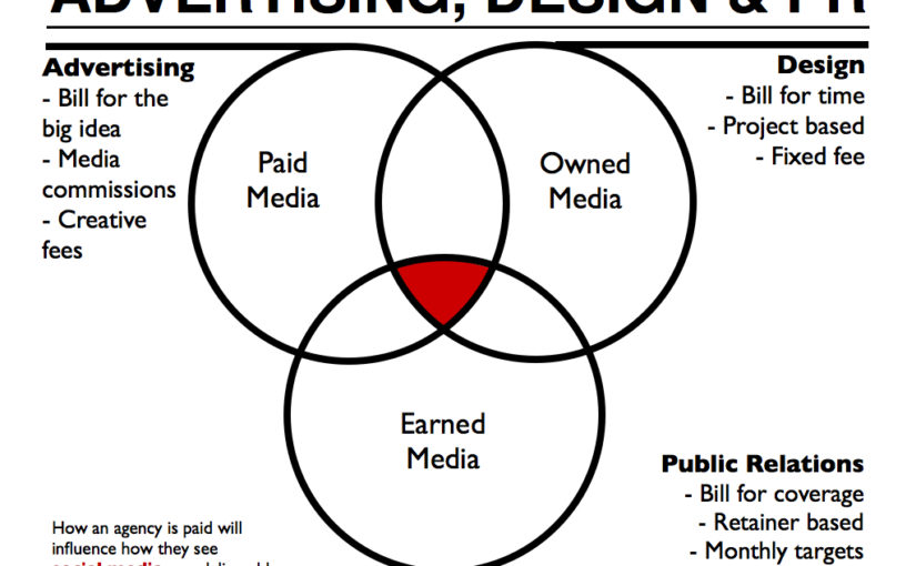Social media: PR vs. Advertising vs. Design