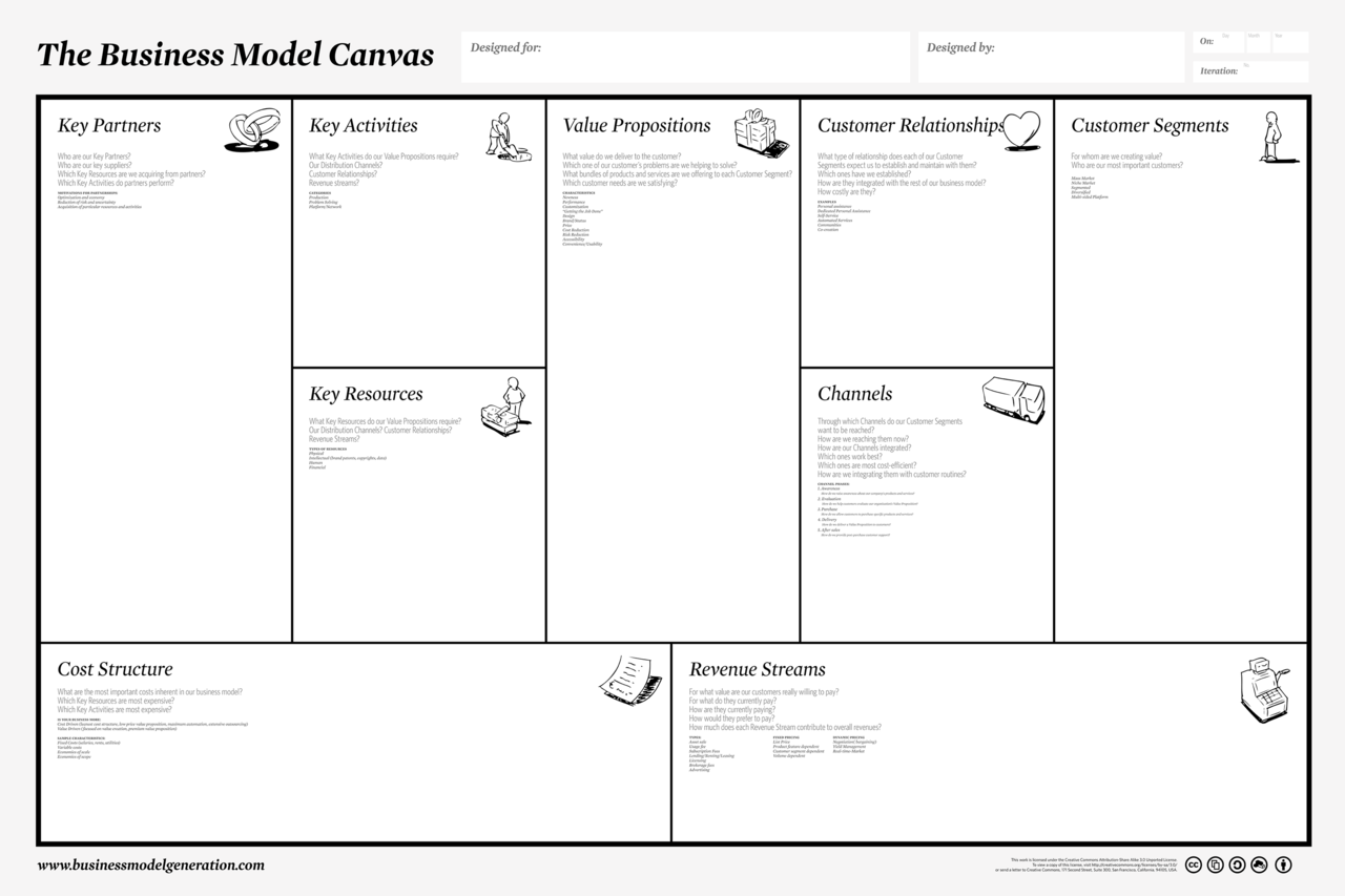 Key Maker Walmart >> Business Model Canvas - Peter J Thomson