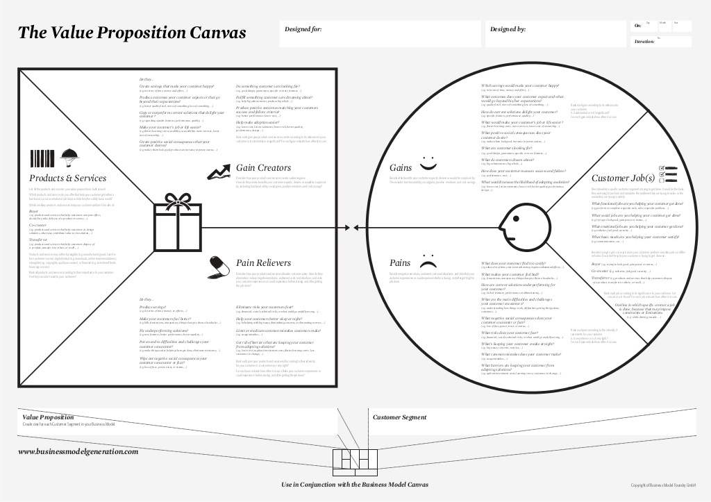 old value proposition canvas peter j thomson