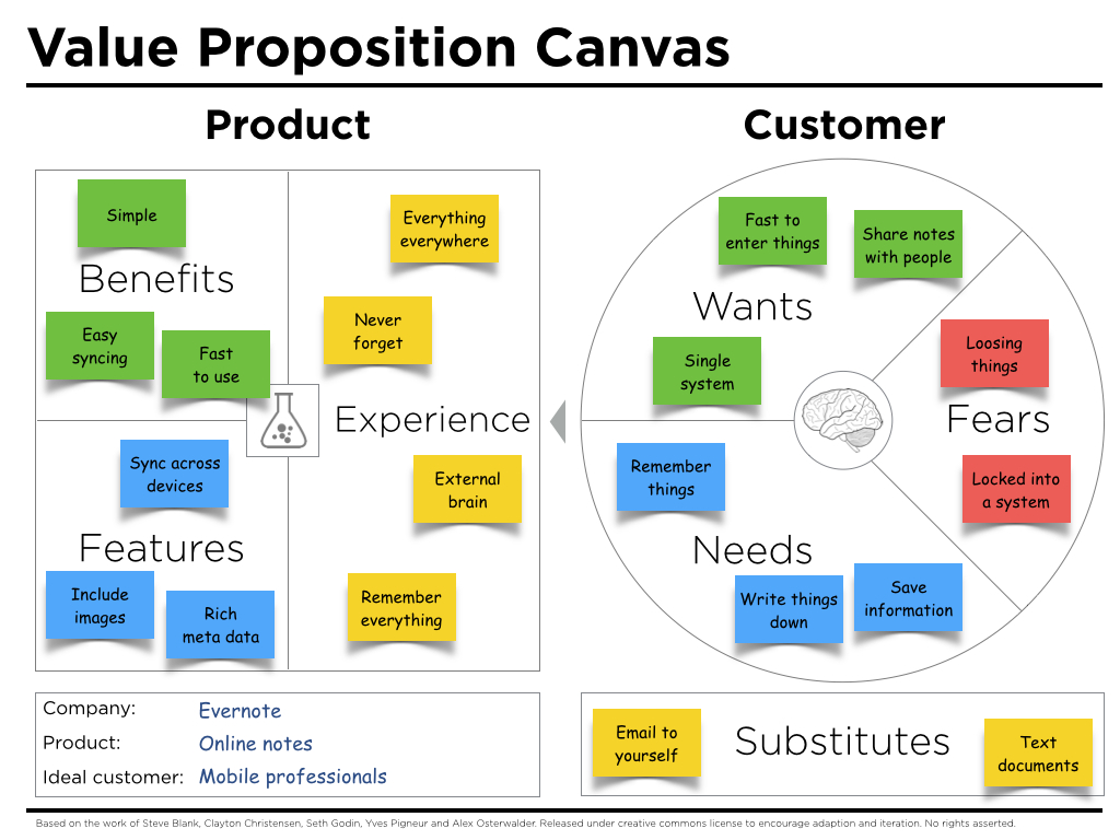 Value proposition canvas example evernote peter j thomson for Product service design