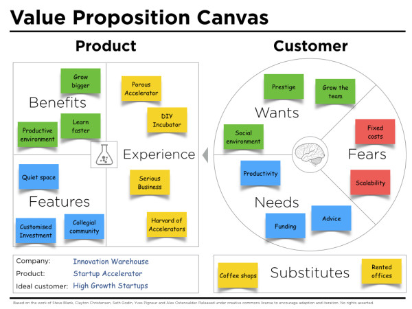 Value proposition canvas template peter j thomson for Product innovation agency