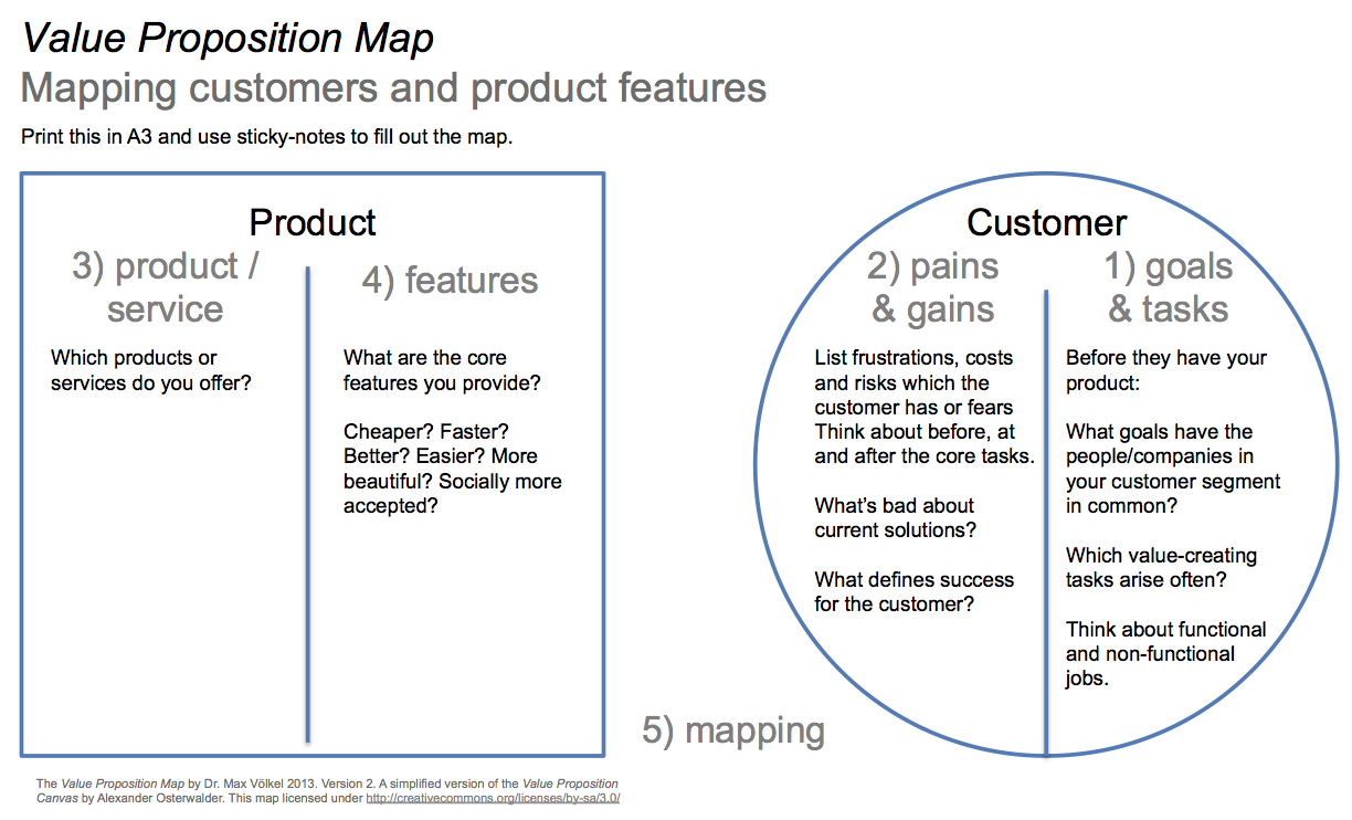 Value Proposition Map - Peter J Thomson