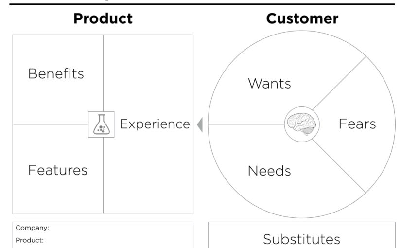 Charming Value Proposition Canvas