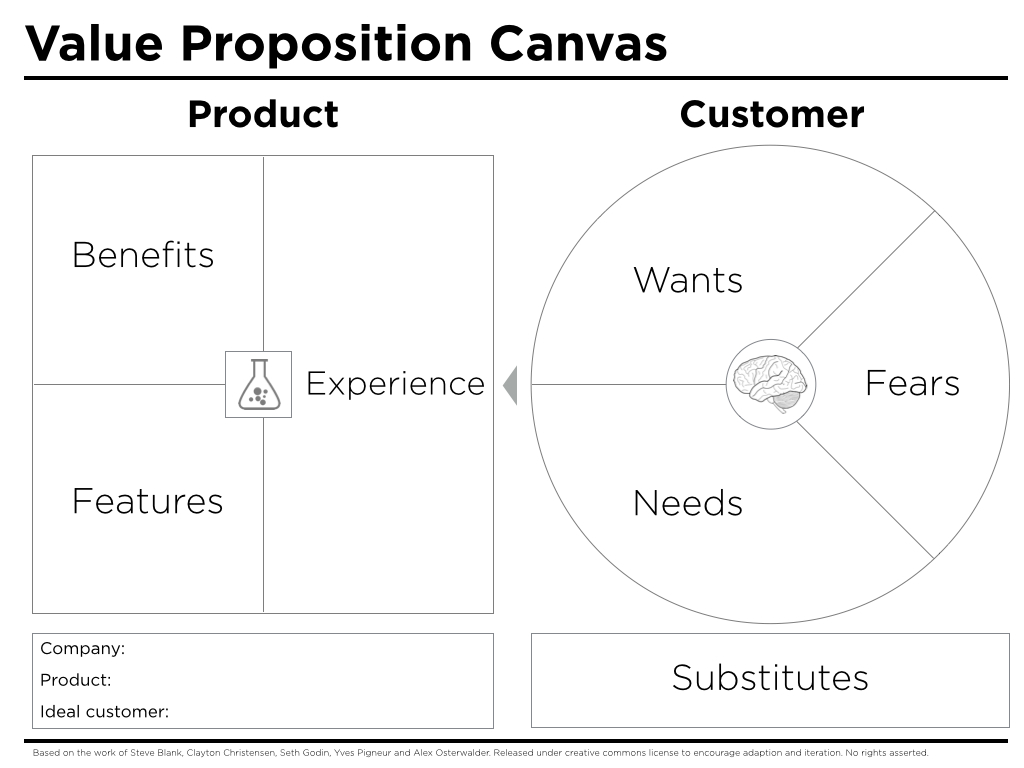 Value proposition canvas template peter j thomson wajeb Gallery