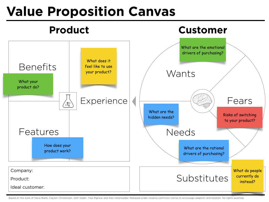 Value Proposition Canvas Questions - Peter J Thomson