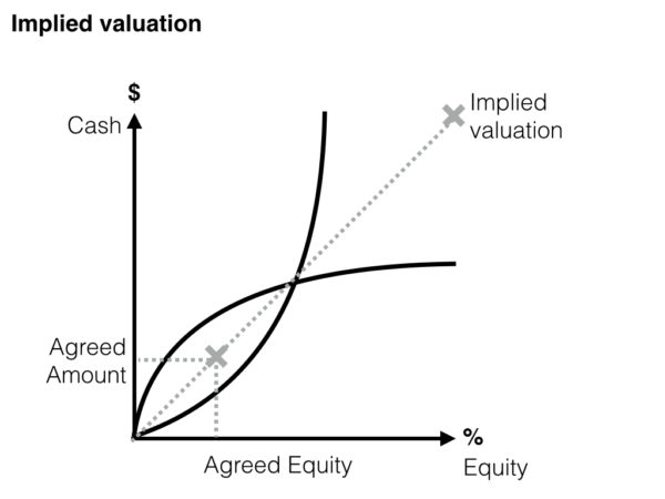 How to calculate startup valuation