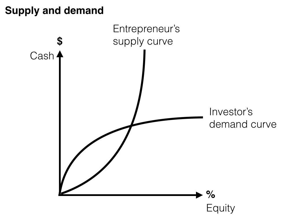How to value a startup