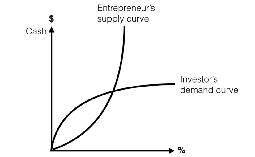 How to value a startup investment