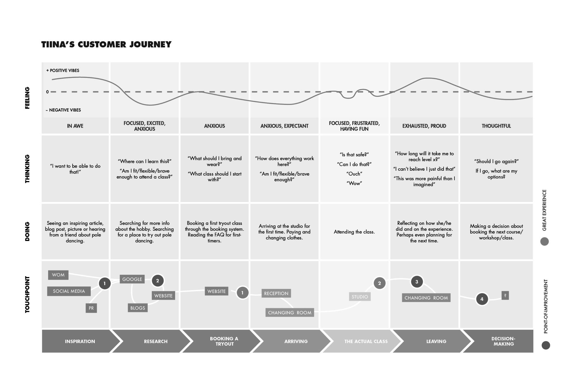 Customer Journey Mapping Peter J Thomson